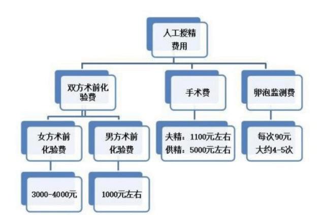 广州成都的医院做人工授精要多少钱?-华夏试管网